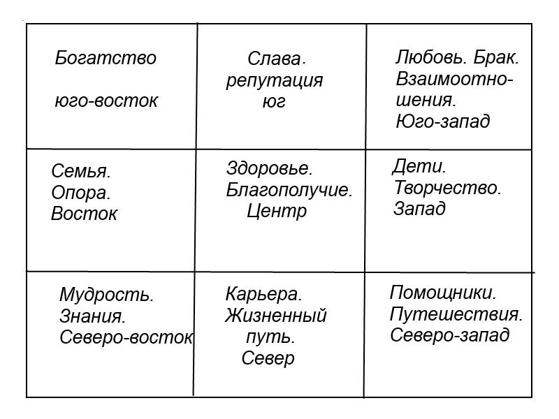 Девять жизненных аспектов