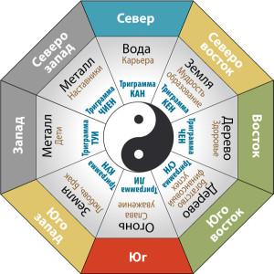 Восьмиугольник Багуа