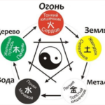 «Базовый анализ карты ба-цзы»